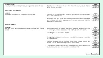 Year 1 Science   Australian Curriculum Checklist