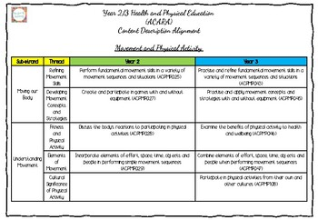 Year 2/3 Health and Physical Education  (ACARA) Content Description Alignment