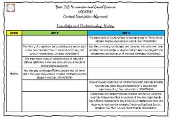 Year 2/3 Humanities and Social Sciences (ACARA) Content Description Alignment