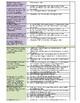 Year 2 Assessment Checklist Bundle