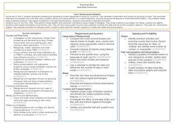 Year 2 Australian Curriculum Numeracy Planning tool