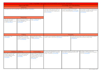 Year 2 Australian Curriculum Planning Templates Bundle