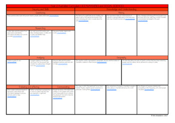 Year 2 Australian Curriculum Planning Templates: HASS - EDITABLE