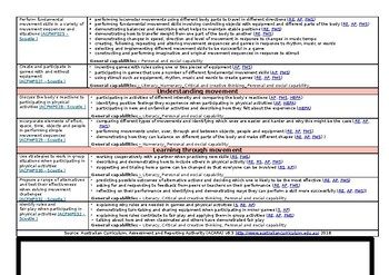 Year 2 Health and PE Overview - Australian Curriculum v8.3