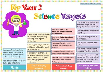 Year 2 Maths Science Reading Writing Targets Bundle