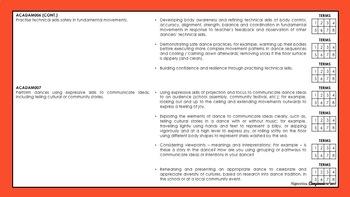 Year 3 and 4 Dance | Australian Curriculum Checklist