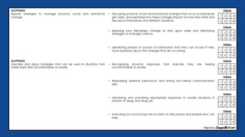 Year 3 and 4 Health   Australian Curriculum Checklist