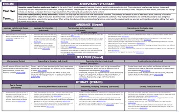 Year 5 Australian Curriculum English Planning Template