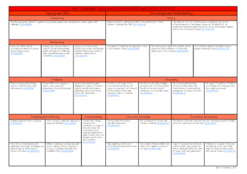 Year 5 Australian Curriculum Planning Templates Bundle