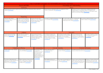 Year 5 Australian Curriculum Planning Templates: HASS - EDITABLE