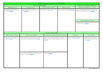 Year 5 Australian Curriculum Planning Templates - Science