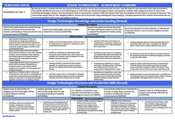Year 5 & Year 6 Design Technologies Australian Curriculum Planning Template A3