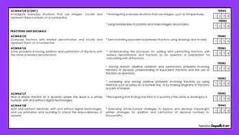 Year 6 Mathematics | Australian Curriculum Checklist