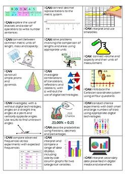 Year 6 Maths Goals - Australian Curriculum