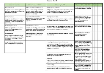 Year 6 West Australian Curriculum - Science
