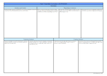 Year 7 Australian Curriculum Planning Templates: English - EDITABLE