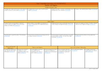 Year 7 Australian Curriculum Planning Templates: Mathematics - EDITABLE