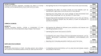 Year 7 Science | Australian Curriculum Checklist