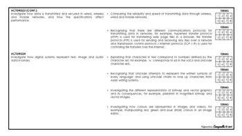 Year 7 and 8 Digital Technologies (B&W) | Australian Curriculum Checklist
