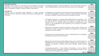 Year 7 and 8 Visual Arts | Australian Curriculum Checklist