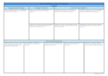 Year 8 Australian Curriculum Planning Templates: English - EDITABLE