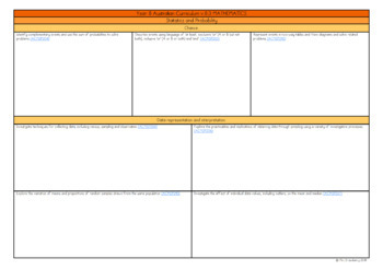 Year 8 Australian Curriculum Planning Templates: Mathematics - EDITABLE