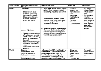Year 8 Health and Human Development Nutrition 4 Week Lesson Sequence