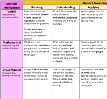 Year 8 History - Medieval Europe Differentiation Matrix