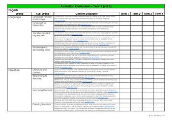 Year 9 Australian Curriculum Planning Tool