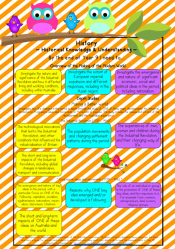 Year 9 Australian Curriculum Posters - History