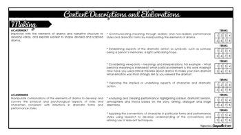 Year 9 and 10 Drama (Black & White) | Australian Curriculum Checklist