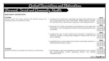 Year 9 and 10 Health (Black & White) | Australian Curriculum Checklist