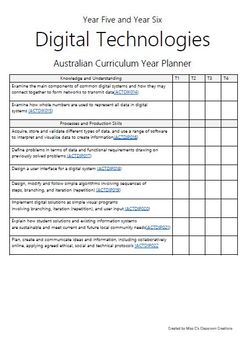 Year Five - Year Planners BUNDLE! (Australian Curriculum)