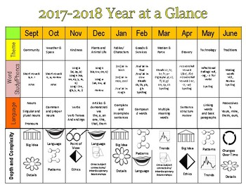 Year at a Glance Primary Grades Common Core Plan