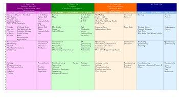 Yearlong Plan / Curriculum Map / Genre Studies