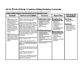 Yearlong Writing Plan for Primary Students (Common Core Aligned)