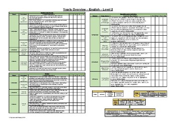 Yearly Overview - VIC English - Level 2