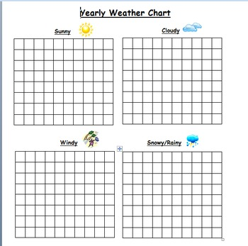 Yearly Weather Chart