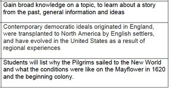 You Wouldn't Want Sail on the Mayflower! Pilgrims Reading for Informational Text