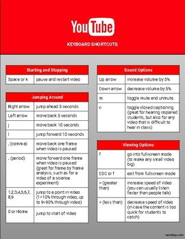YouTube Shortcuts 1 Page Printable