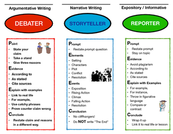 Your Guide to PEEC Writing