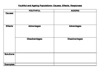 Youthful and Ageing Populations: Causes, Effects, & Responses