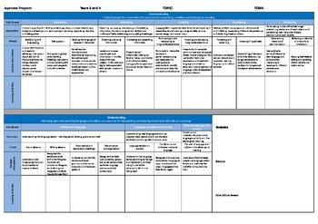 Yr 3-4 Japanese Planning Template - Australian Curriculum: Languages