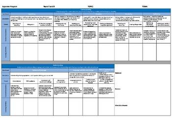 Yr 7-8 Japanese Planning Template - Australian Curriculum: Languages