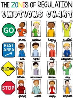 ZONES OF REGULATION EMOTIONS CHART