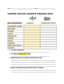 ZOOLOGY: COMPARE TWO FISH: SALMON & STEELHEAD TROUT