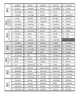 Zaner-Bloser 4th grade Spelling Connections  On Level Master List