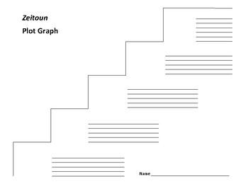 Zeitoun Plot Graph - Eggers
