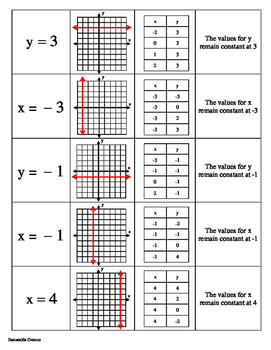 Zero and Undefined Slope Matching Activity