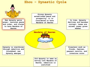 zhou explains the dynastic cycle bill burton by bill burton tpt. Black Bedroom Furniture Sets. Home Design Ideas